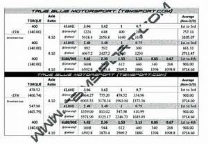 6l80  6l90 Bolt In Kit - Page 4