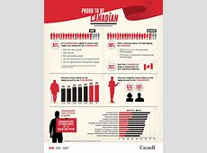 Infographic Proud to be Canadian