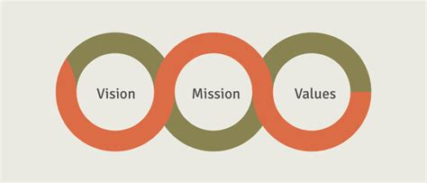 vision mission values nanaimo ladysmith public schools school