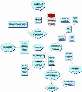 oxidative phosphorylation concept map, oxidative ...
