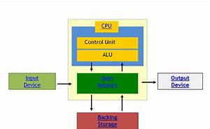Ryans Computer Systems  Data Flow Diagram