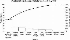 Pareto Diagram For Scrap Analysis Of Piston Ring