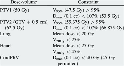 Dose Constraints Used In Treatment Planning For Ra 50 And