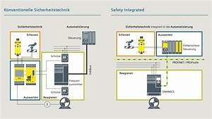 Simatic Safety Integrated