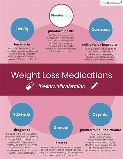 Loss Weight Drugs Prescription Phentermine Medication Diet