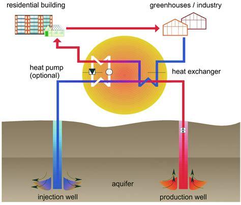 energies  full text deep geothermal energy