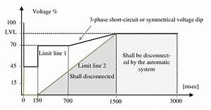 Voltage Limits For Disconnection Of Generating Units In