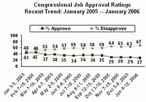 Congressional Job Approval Ratings at 27%
