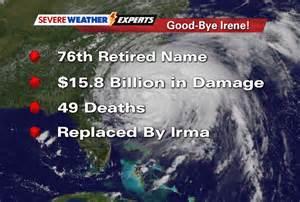 Atlantic Hurricane Names Retired