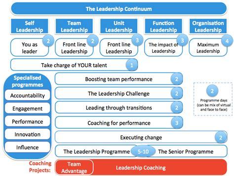 leadership development training  coaching andi roberts