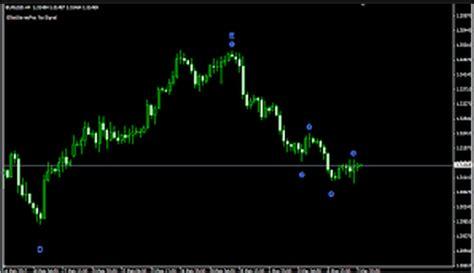 bforex wiki blue wave trading indicators