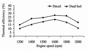 Comparison Of Engine Thermal Efficiency