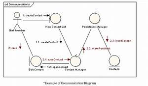 Online Uml Diagram Assignment Help