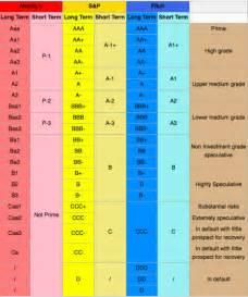 Bond Credit Rating Table
