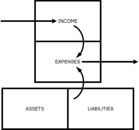 organizing personal finances  cashflow diagrams