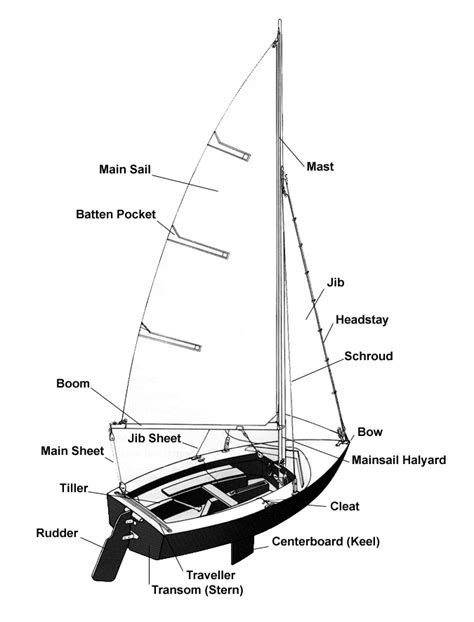 Boat Parts by Basic Sailboat Diagram Parts Basic Free Engine Image For