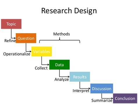 Particularly, scientific research methods call for explanations based on collected facts, measurements and observations and not on reasoning alone. Methodology Example In Research - Research Paper Example ...