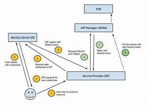 Exchanging Saml2 Token To Oauth2 Token In Wso2 Platform