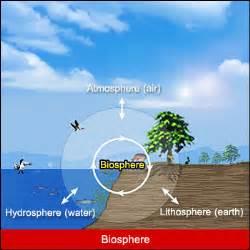 Biosphere Hydrosphere Geosphere Atmosphere