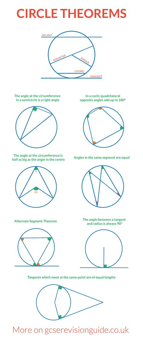 circle theorems for gcse more information and maths