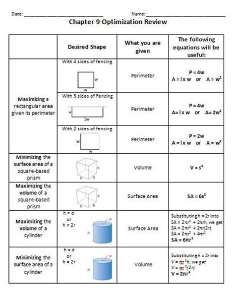 Ins'pi're Math Grade 9 Optimization Review Sheet  Math  General  Pinterest  The O'jays