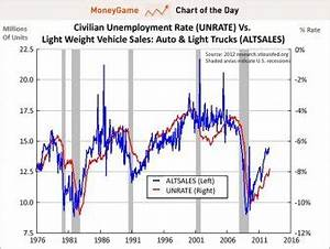CHART OF THE DAY: Car Sales Vs. Unemployment Rate ...