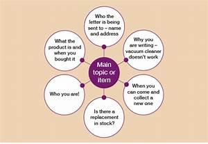 Writing  1 2 Planning Writing - Openlearn