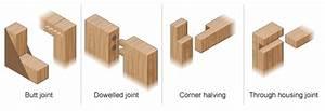 BBC - GCSE Bitesize: Joining wood