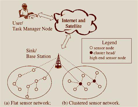 Wireless Sensor Network Diagram For Operation Wsns