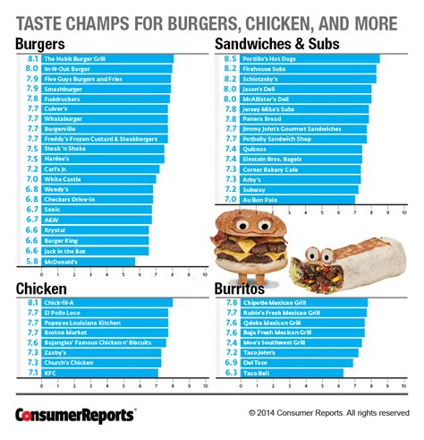 Consumer Reports Names Best & Worst Fast Food Restaurants