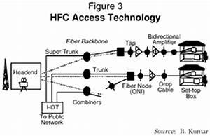 figure 3 With hfc hybrid fiber coax
