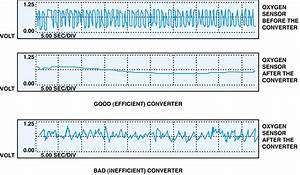 P0430  U2013 Catalytic Converter System  Bank 2