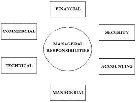 modern concept of management pin henri fayol s 14 principles on