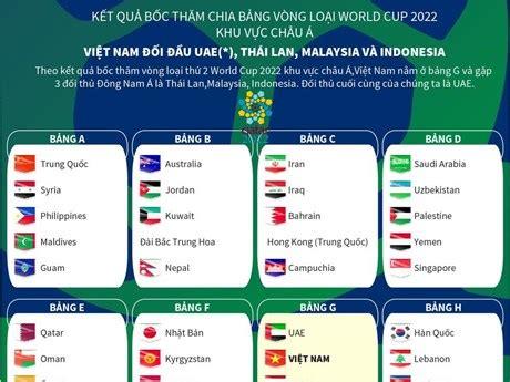 Theo lịch thi đấu vòng loại world cup 2022 bảng g, tuyển việt nam sẽ ra quân gặp thái lan tối 5/9. Toàn cảnh các bảng đấu vòng loại World Cup 2022 khu vực châu Á   Bóng đá   Vietnam+ (VietnamPlus)