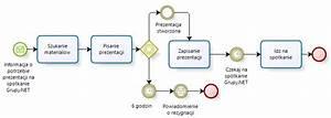 Bpmn Modelowanie Proces U00f3w Biznesowych  Studencki Pocz U0105tek