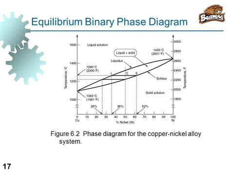 equilibrium phase diagram explained 28 images