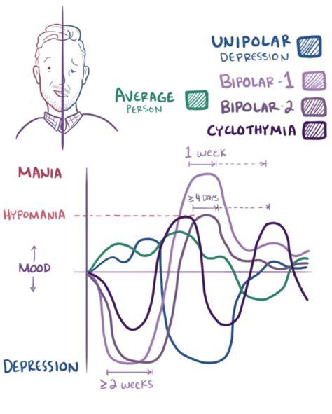 Bipolar disorder - Wikipedia