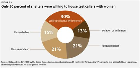Discrimination Against Transgender Women Seeking Access To