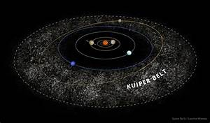 Kuiper Belt Facts - Interesting Facts about the Kuiper Belt