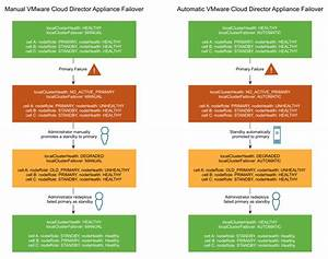 Automatic Failover Of The Vmware Cloud Director Appliance