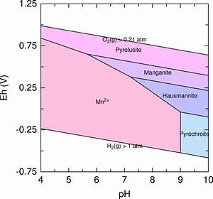 Pourbaix Diagram For Manganese  Showing The Most