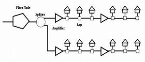 info kom77tm tips trik software games and tutorials With hfc hybrid fiber coax