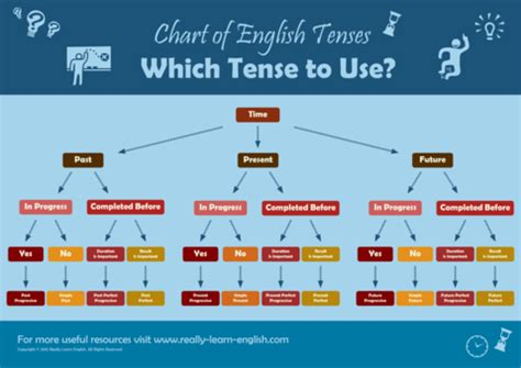 step  step rules stories  exercises  practice  tenses  learn english