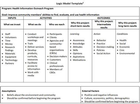Logic Model Template Logic Model Template Word Templates Data