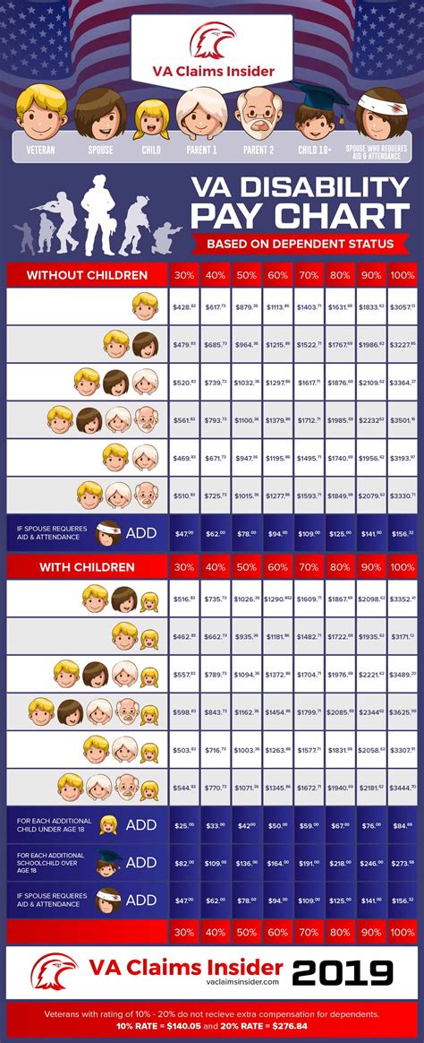 va disability pay chart based  dependent status va claims insider