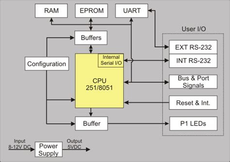Mcbx User Guide Block Diagram