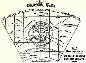File Garden City Diagram Jpg