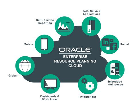 oracle erp cloud itcross
