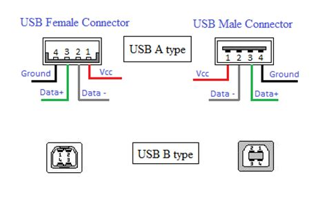 Schema Porta Usb by How The Usb Works Engineers Gallery