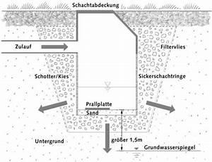 Gartentoilette Mit Sickergrube Bauen : regenwasserversickerung geb udetechnik entw sserung baunetz wissen ~ Whattoseeinmadrid.com Haus und Dekorationen
